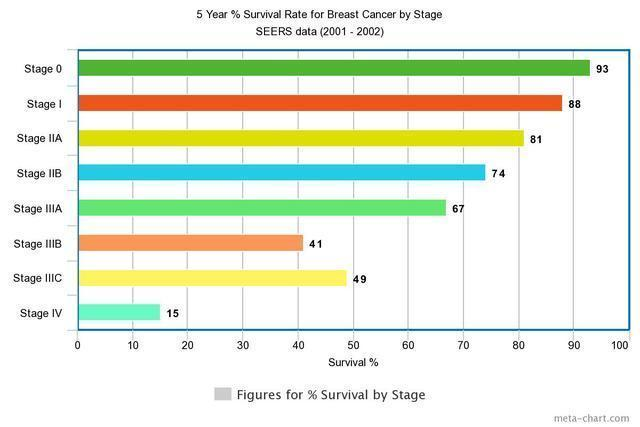 癌症五年不復發就算治好了嗎?
