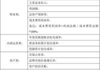 公司總經理KPI考核指標