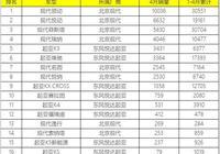 2019年4月份韓系轎車銷量排行,僅一款成績過萬,悅動升至第二!