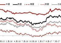 星展銀行經濟師周洪禮:債券通觀察