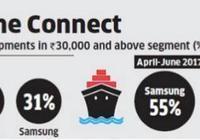 一加5力助一加手機佔據印度三分之一高端市場