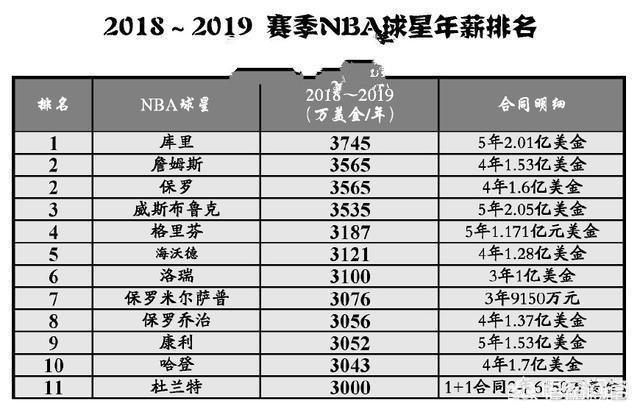 nba從建立到現在,球員薪資最高的前十位是誰?