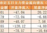 兩市主力資金淨流出141億元 龍虎榜機構搶籌7股