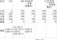 DNF95版本防具一覽:重甲數據最好看 板甲輕甲實戰效果好
