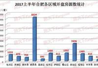 上半年合肥共開賣21410套住宅 肥西40次開盤8324套房源獨佔鰲頭