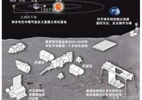 """未來月球開發,人類這樣建造月球基地成為""""月球人"""""""