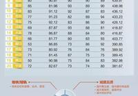 中國城市城建水平排行榜出爐!深圳奪冠,南京、武漢、杭州搶眼!