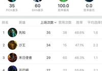 刀塔2巴黎Major,先知上場率排名第一,勝率卻只有48.5%,為何中國隊這麼愛選先知?