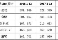 2018硝煙落幕,奇駿逍客成SUV戰場最強雙響炮