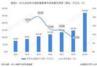 2018年中國財富管理行業發展現狀及投資趨勢分析