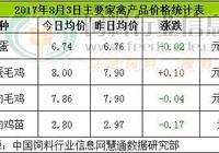 8月3日CFT雞評:蛋價震盪偏弱調整 苗價止漲下跌