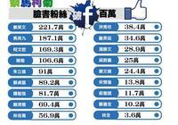 臺灣政壇臉書四大天王 蔡馬柯菊百萬人氣旺