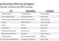 4月全球網遊收入榜,LOL反超DNF排名第一,最大贏家還是騰訊,你怎麼看?