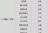 上海科創板首批名單公佈 8家新能源車企入圍