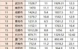 30強城市財政收支彙總:僅蘇州杭州盈餘,重慶支出是收入2倍