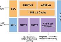 恩智浦推出面向工業物聯網、支持TSN的高級SoC