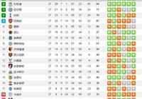 如果沃特福德拿下足總盃冠軍,阿森納拿下歐聯杯冠軍。那麼英超的歐冠,歐聯指標如何分?