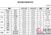 9月14日屠宰日評:目前業者觀望心態 結算價穩定為主