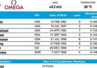 9秒91,加特林百米起跑失誤擊敗萊爾斯,第60次百米破十