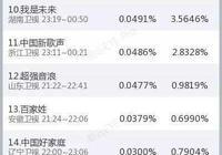 《蒙面唱將》2首播收視排行第一,李榮浩首度揭開面紗
