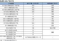 廣發證券:供需邊際變化 關注OLED產業化機會