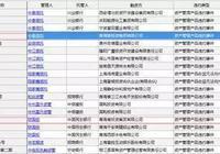 青投集團逾期債務超28億 融資租賃逾期超4億
