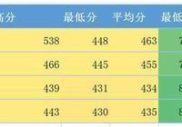 天津醫科大學臨床醫學院怎麼樣?
