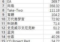 世界主流遊戲公司市值排名:騰訊位居第二,第十八名是什麼?