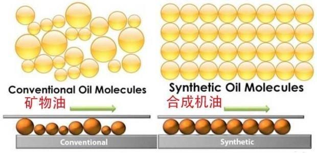 半合成機油和全合成機油區別在哪裡?