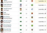 中超球員身價榜:保利尼奧高居榜首,武磊是前30內唯一本土球員,你怎麼看?