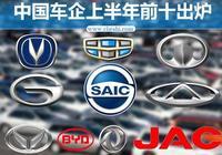 中國車企上半年銷量前十出爐:長安吉利長城穩居三甲,比亞迪銷量下降