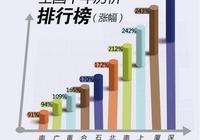 全國10年房價排行榜出爐:深圳翻了3倍,廈門、合肥勢頭猛