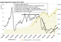 比特幣VS黃金VS石油:三者在挖礦與供給變化上的不同