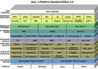Java編程——搭建開發環境