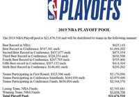 NBA季後賽獎金:猛龍分得562萬,勇士443.5萬