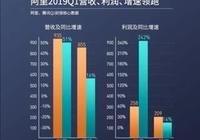 騰訊馬化騰:從財務、產品及股權結構解析騰訊公司