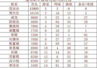 福布斯中國名人收入排行