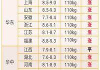 6月18日全國生豬價格繼續上漲,月底會達到10元/斤嗎?後半年行情會怎樣發展?