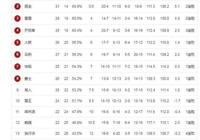 NBA西部最新排名,雷霆大勝繼續排第3,火箭慘敗第5,爵士第8