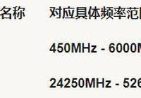 5G為何一定要高頻?低頻不可以嗎?是技術問題還是其他原因~?
