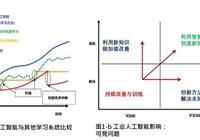 乾貨|工業人工智能與工業4.0 製造