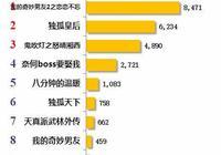 獨孤天下播出一週年,徐正溪的宇文護又雙叒叕火爆了!!