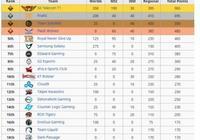 LOL戰隊歷史成績世界排名,SKT榜首,RNG第三,IG僅排16,你有何看法?