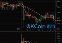 今日比特幣:報告顯示OKCoin幣行交易量居國內首位
