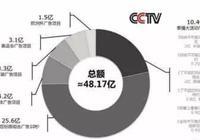 在CCTV臺插播廣告要多少錢?