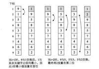 算法 - 七大排序算法詳細介紹