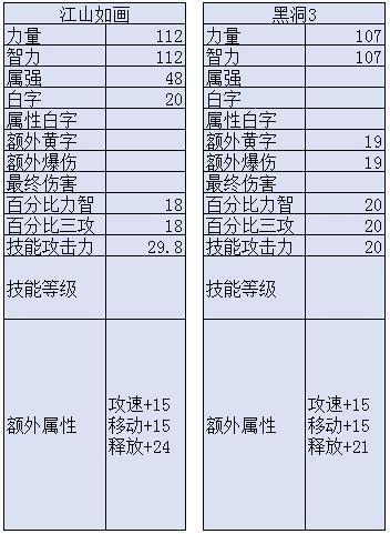 """dnf:95首飾""""江山如畫""""升還是不升?"""