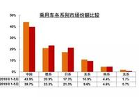 中國汽車市場降溫,美國製造商全面落寞