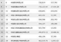 最新財富中國企業500強排行榜出爐!房企上榜數量減少至52家