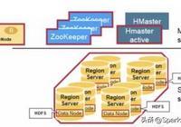 深入理解HBase的系統架構